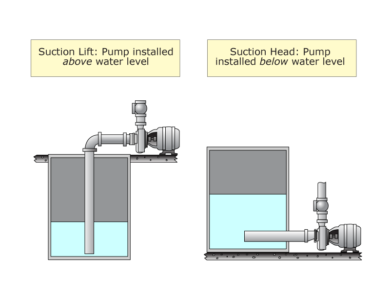 Ask These Questions—to Get the Right Process Pump | IBT Inc