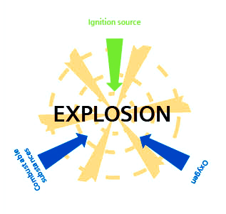 explosion protection siemens motors